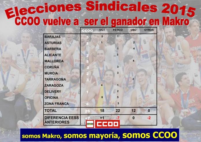CCOO Gana las Elecciones Sindicales en Makro 2015
