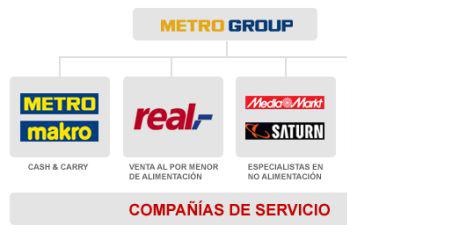 grupo metro