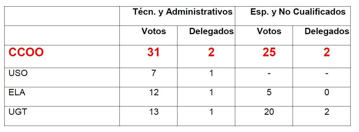 Makro Bilbao Elecciones sindicales 2018