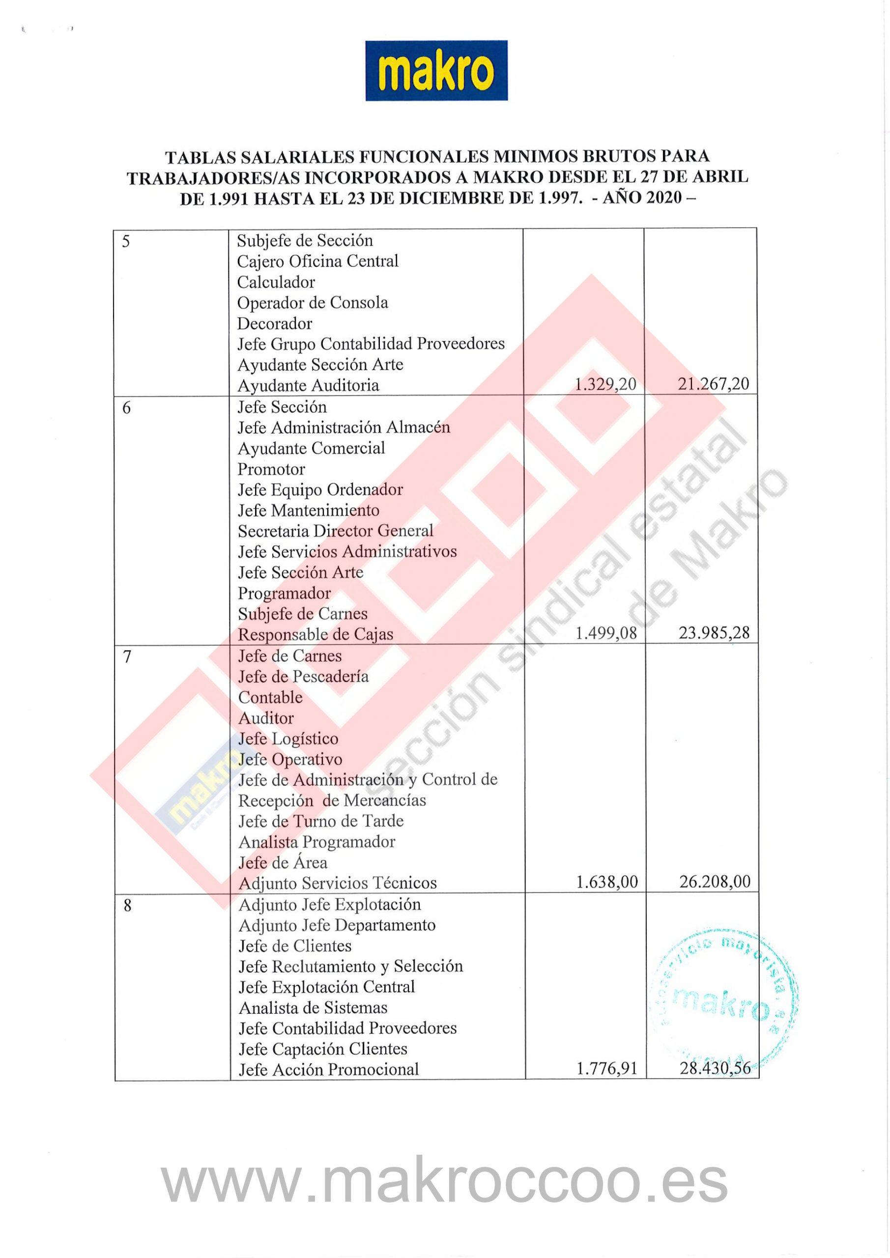 Tabla Salarial 2020 Makro Trabajadores incorporados 27 04 1991 hasta 23 Diciembre 1997-2