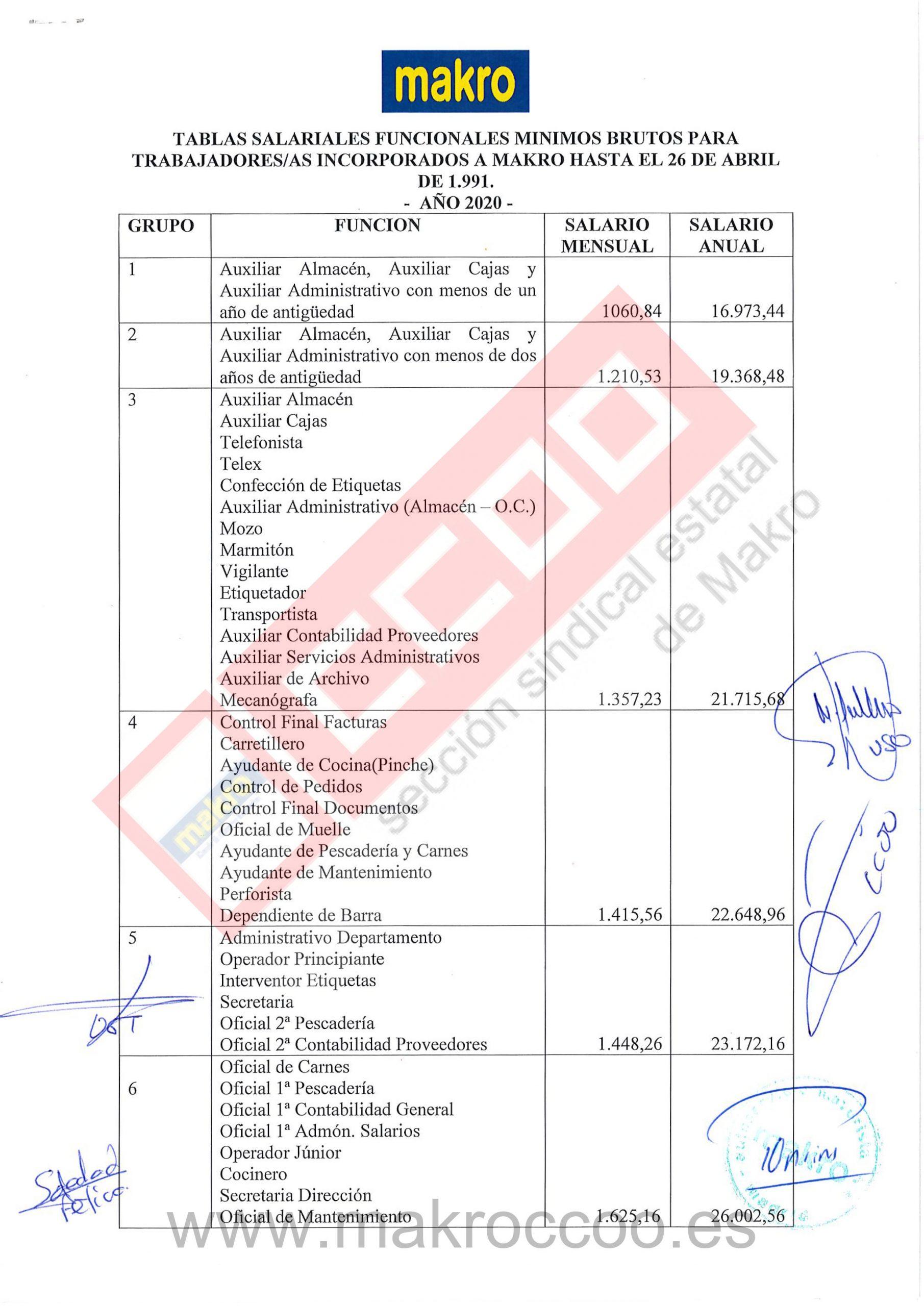 Tablas Salariales 2020 Makro Trabajadores incorporados hasta 26 04 1991-1