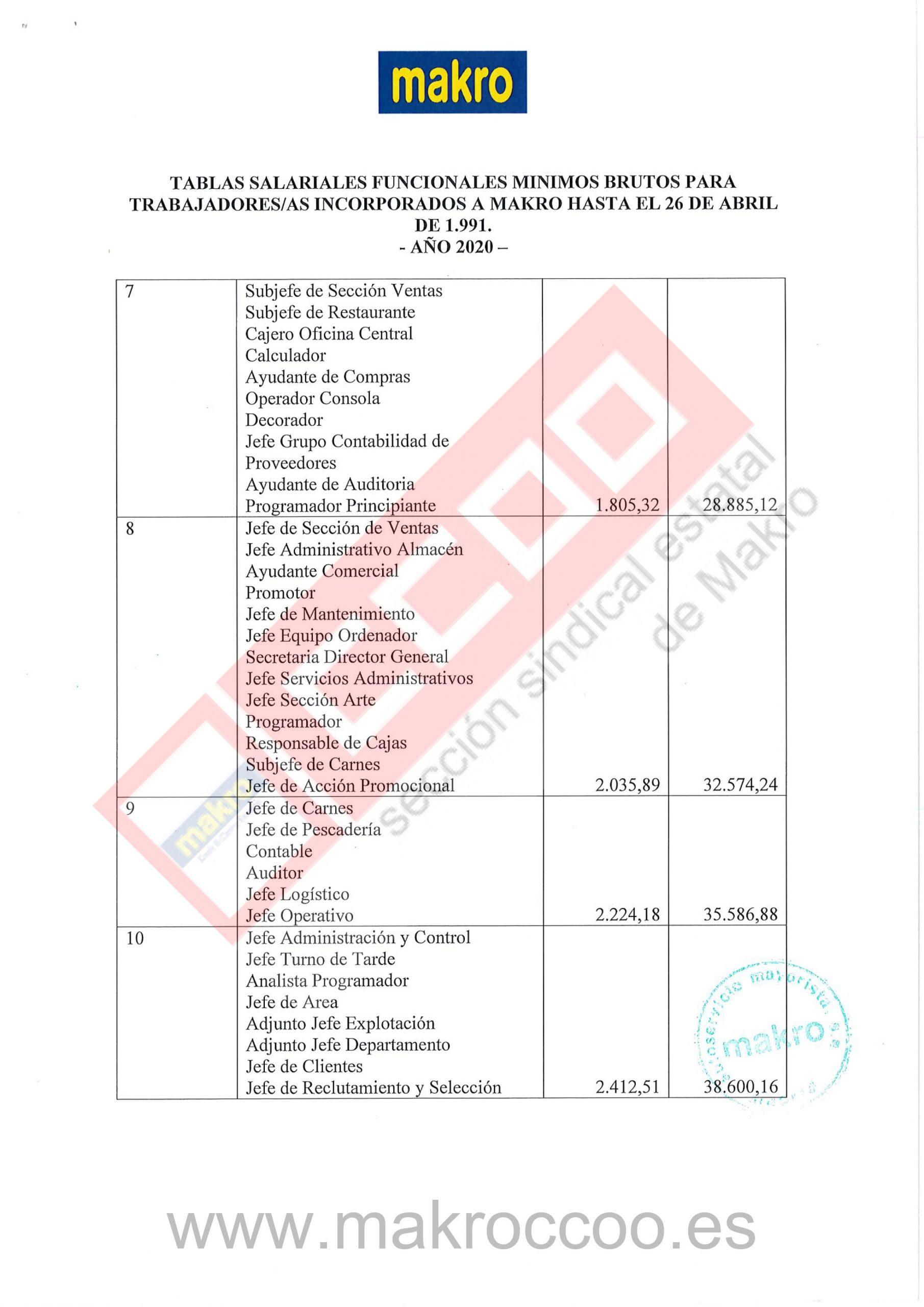 Tablas Salariales 2020 Makro Trabajadores incorporados hasta 26 04 1991-2