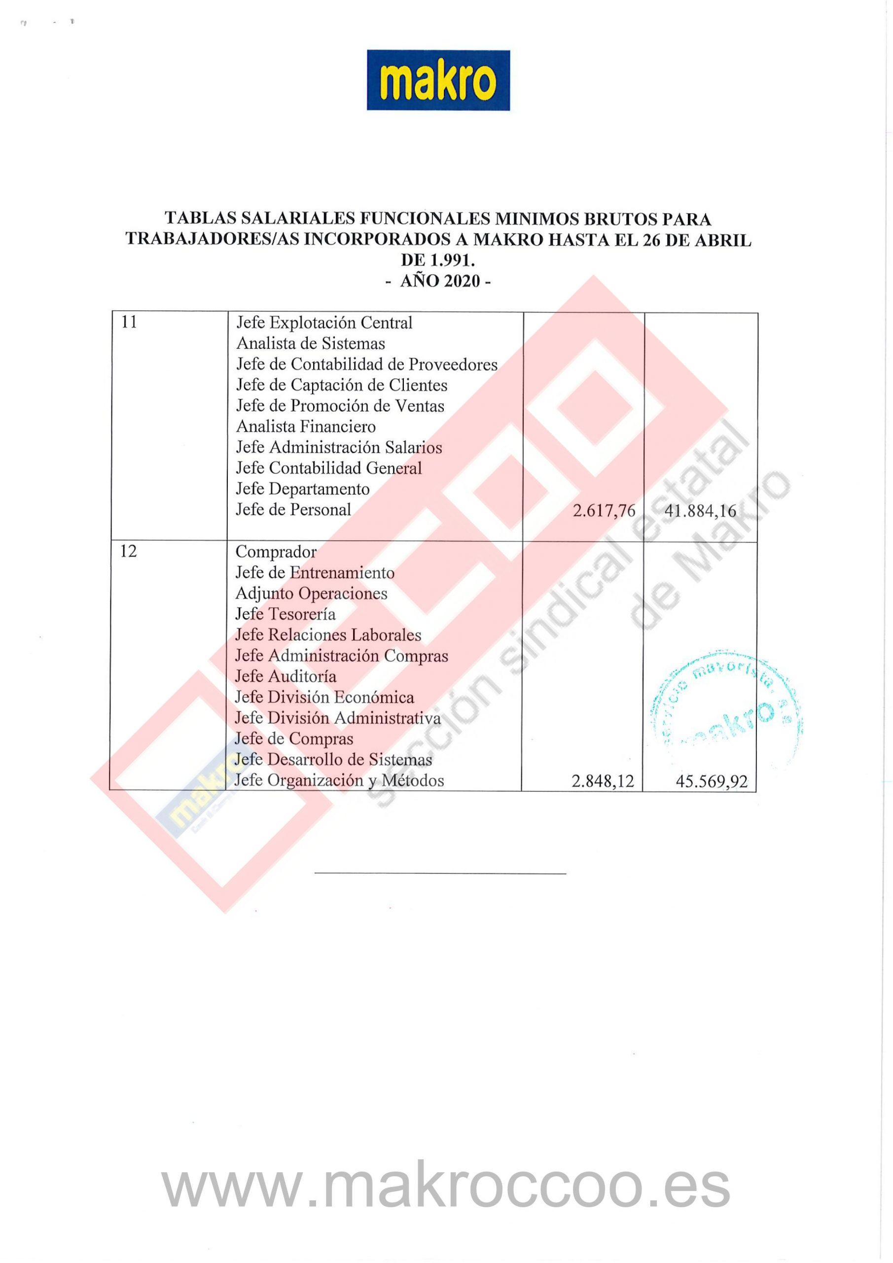Tablas Salariales 2020 Makro Trabajadores incorporados hasta 26 04 1991-3
