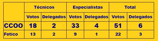 CCOO gana ampliamente la Elecciones Sindicales en Makro Albuixech
