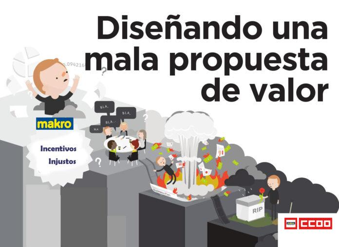 Propuesta de Incentivos Bonus de la Dirección de Makro a la RLT Makro